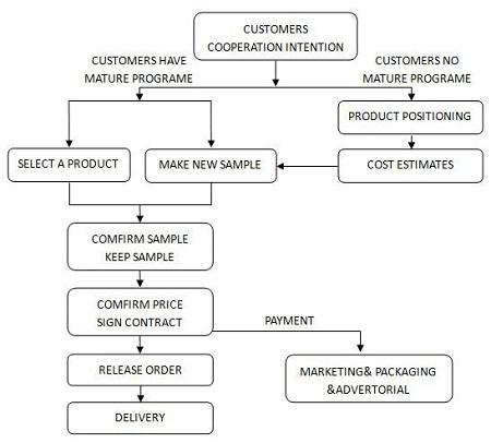 rhombus advantages rhombus service mattress manufactureroem odm flow chart